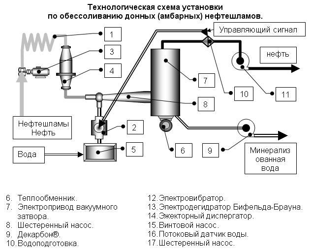Схема работы установки по